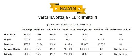 Eurolimiitti on selkeä voittaja useiden samankaltaisten luottotuotteiden vertailussa!